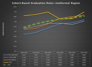 Cohort Graduation Rates-2015